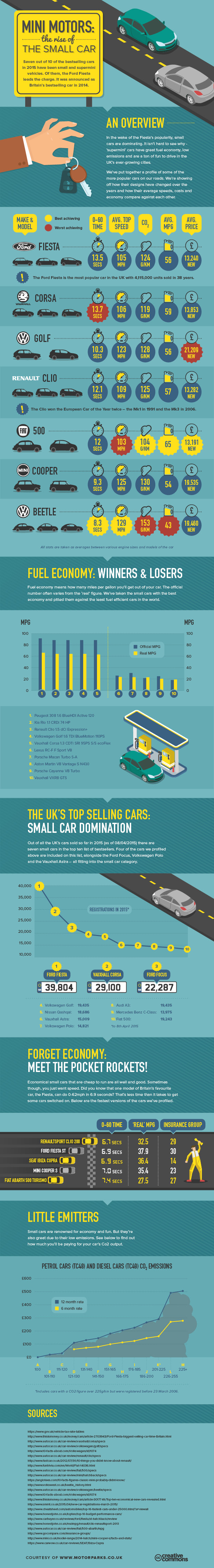 Small cars (Infographic)